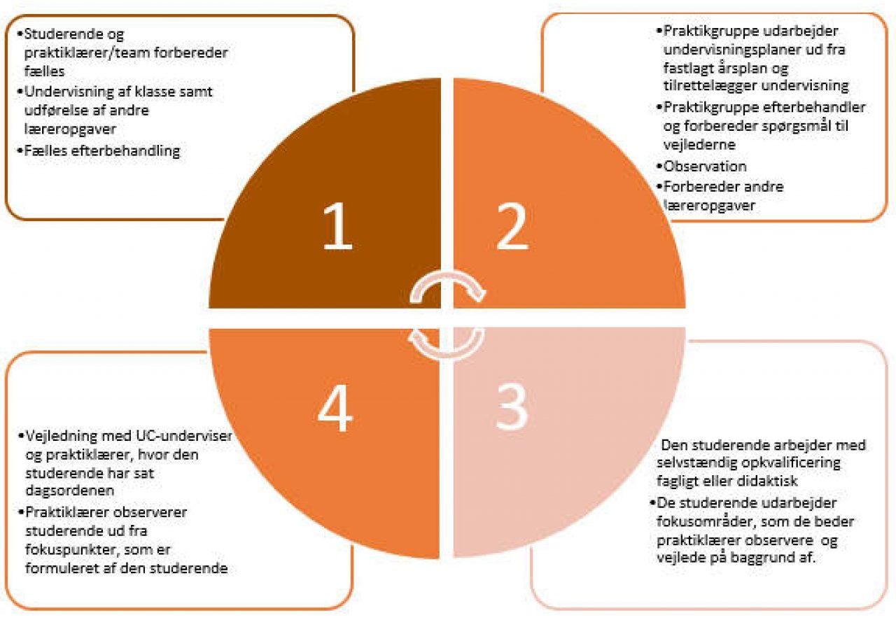 Model for studieaktivitet ifm praktik på læreruddannelsen