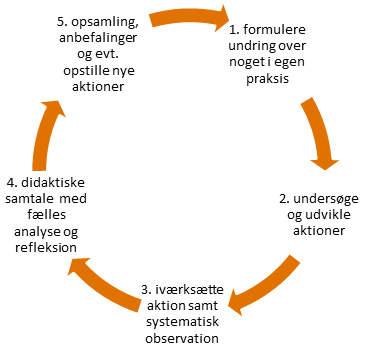 Model for aktionslæring i praktik